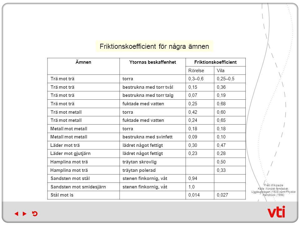 ÄmnenYtornas beskaffenhetFriktionskoefficient RörelseVila Trä mot trätorra0,3–0,60,25–0,5 Trä mot träbestrukna med torr tvål0,150,36 Trä mot träbestru