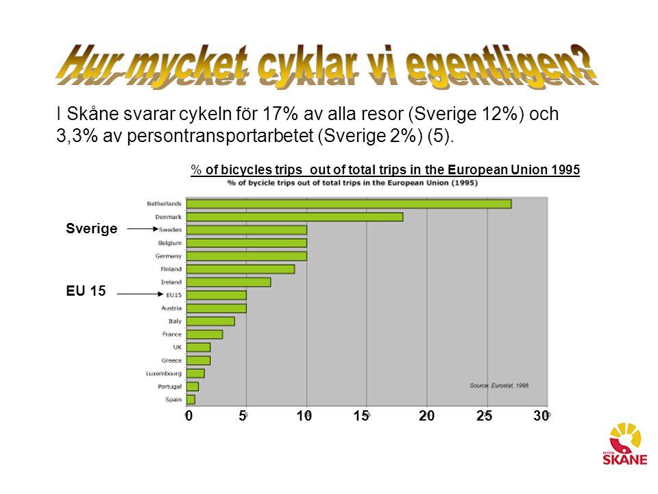 I Skåne svarar cykeln för 17% av alla resor (Sverige 12%) och 3,3% av persontransportarbetet (Sverige 2%) (5). Sverige EU 15 0 5 10 15 20 25 30 % of b