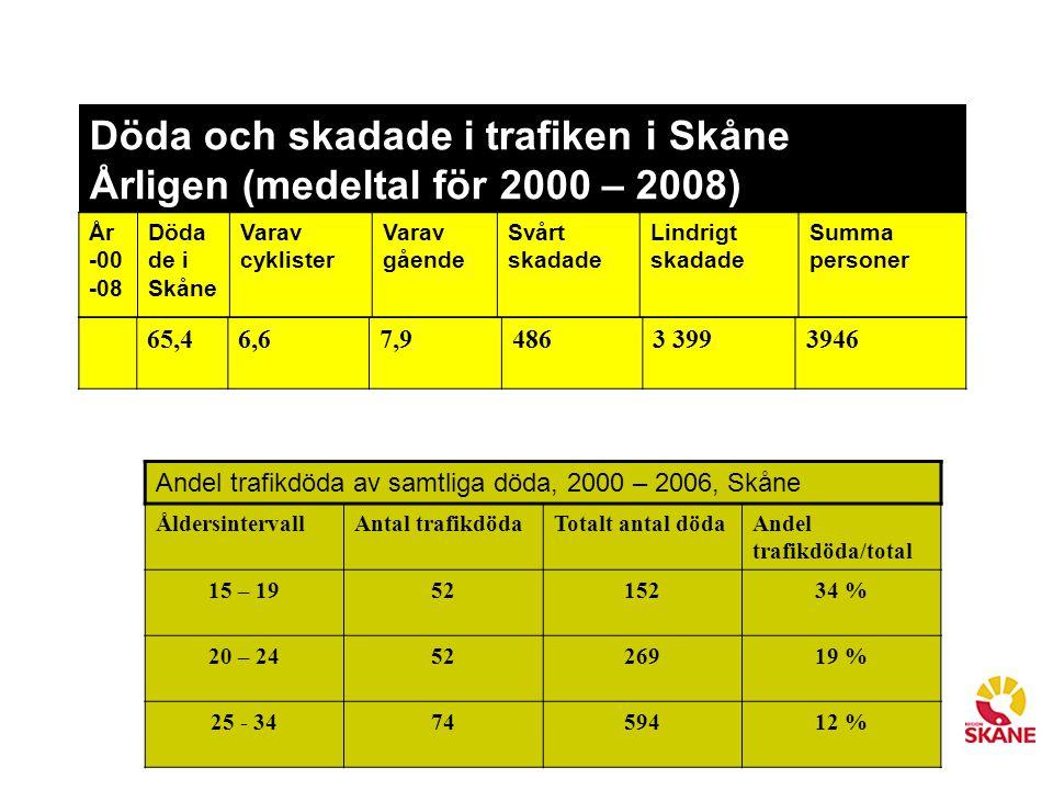Döda och skadade i trafiken i Skåne Årligen (medeltal för 2000 – 2008) 65,46,67,94863 3993946 År -00 -08 Döda de i Skåne Varav cyklister Varav gående