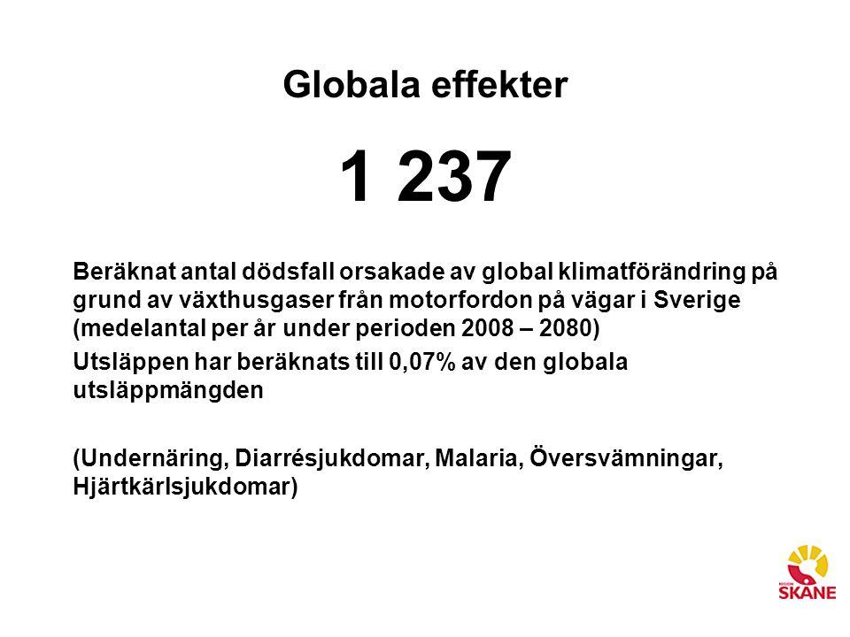 Globala effekter 1 237 Beräknat antal dödsfall orsakade av global klimatförändring på grund av växthusgaser från motorfordon på vägar i Sverige (medel