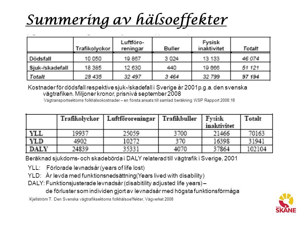 Summering av hälsoeffekter Beräknad sjukdoms- och skadebörda i DALY relaterad till vägtrafik i Sverige, 2001 YLL: Förlorade levnadsår (years of life l
