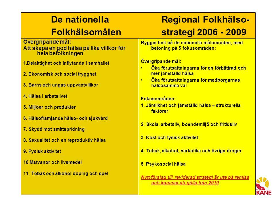 De nationella Regional Folkhälso- Folkhälsomålen strategi 2006 - 2009 Övergripande mål: Att skapa en god hälsa på lika villkor för hela befolkningen 1