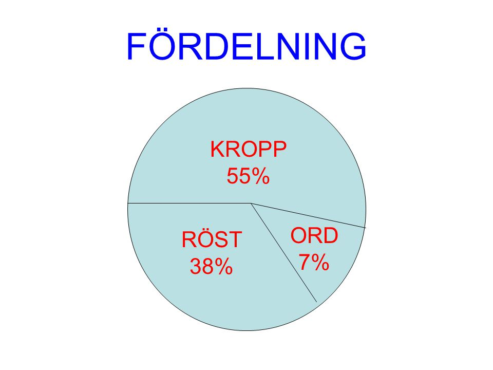KROPP 55% RÖST 38% ORD 7% FÖRDELNING