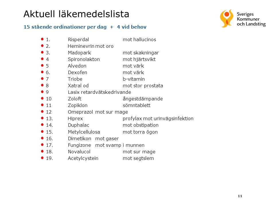 11 Aktuell läkemedelslista 15 stående ordinationer per dag + 4 vid behov 1.Risperdalmot hallucinos 2.Heminevrinmot oro 3.Madoparkmot skakningar 4Spiro