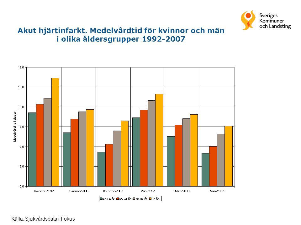 Akut hjärtinfarkt. Medelvårdtid för kvinnor och män i olika åldersgrupper 1992-2007 Källa: Sjukvårdsdata i Fokus