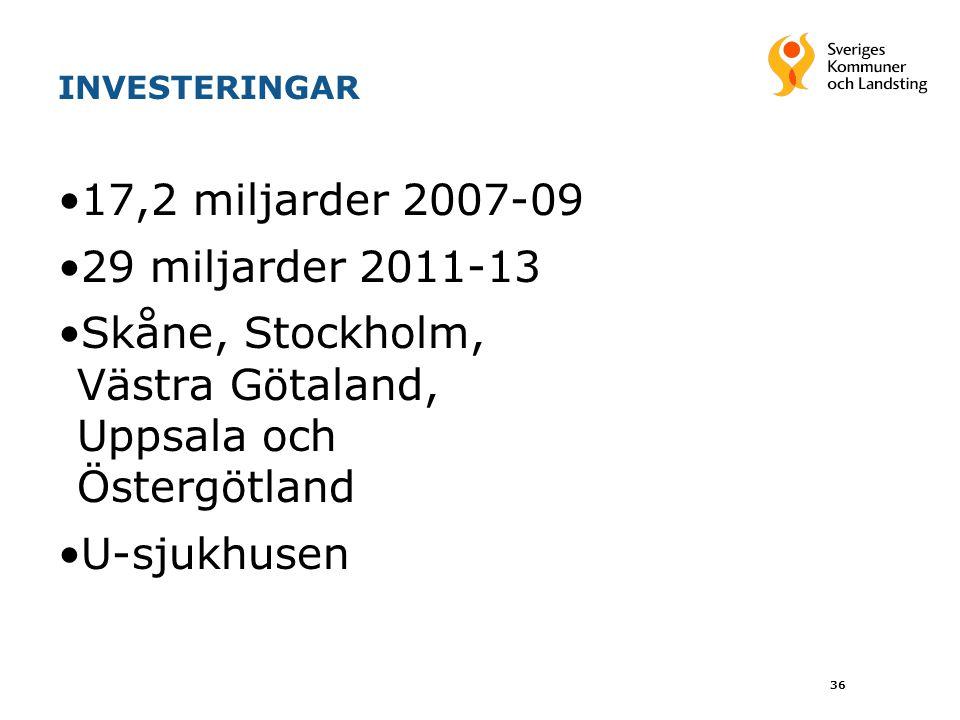 INVESTERINGAR 17,2 miljarder 2007-09 29 miljarder 2011-13 Skåne, Stockholm, Västra Götaland, Uppsala och Östergötland U-sjukhusen 36