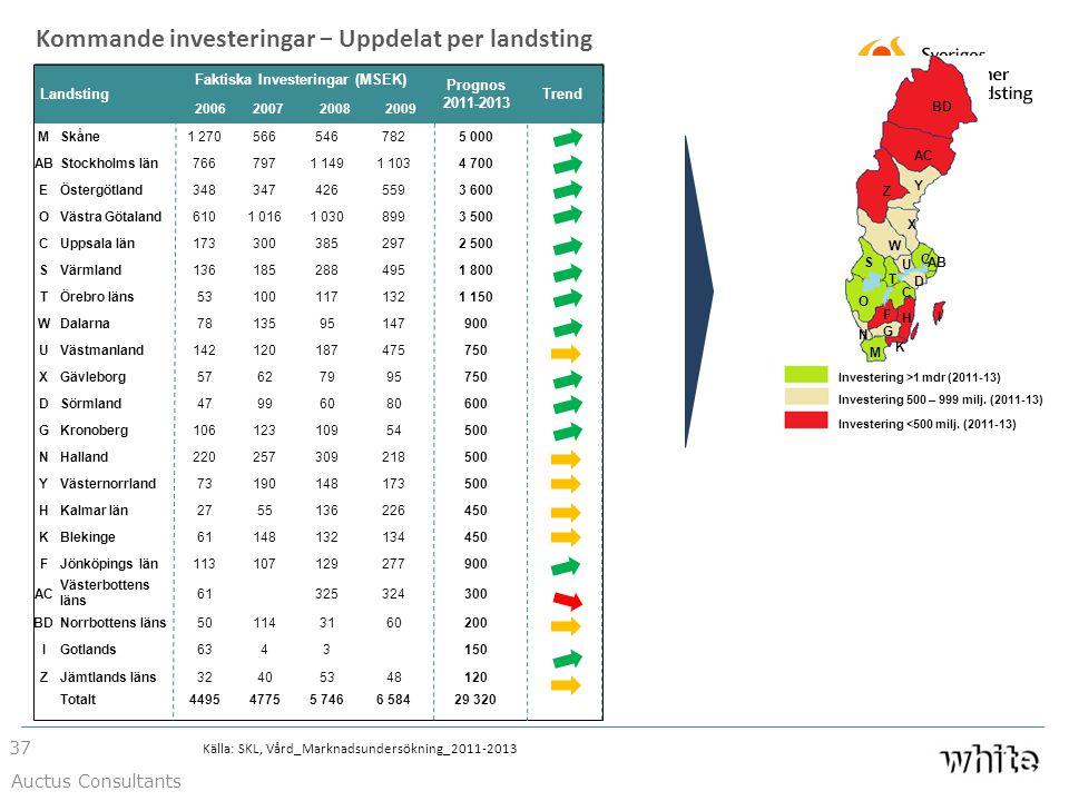 Landsting Faktiska Investeringar (MSEK) Prognos 2011-2013 Trend 2006200720082009 MSkåne1 2705665467825 000 ABStockholms län7667971 1491 1034 700 EÖste