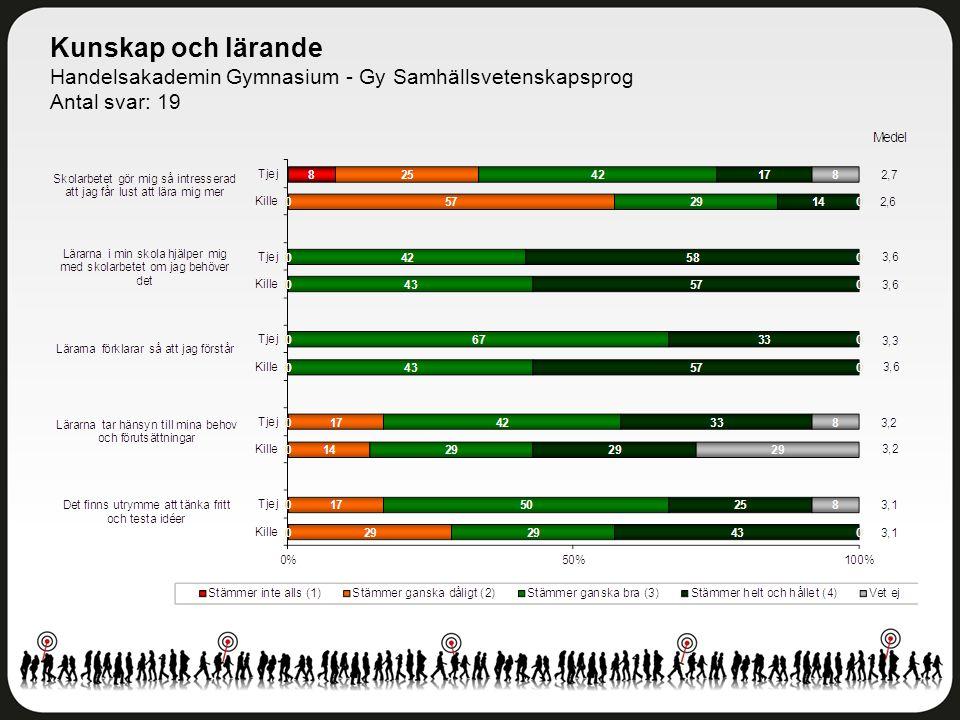 Kunskap och lärande Handelsakademin Gymnasium - Gy Samhällsvetenskapsprog Antal svar: 19