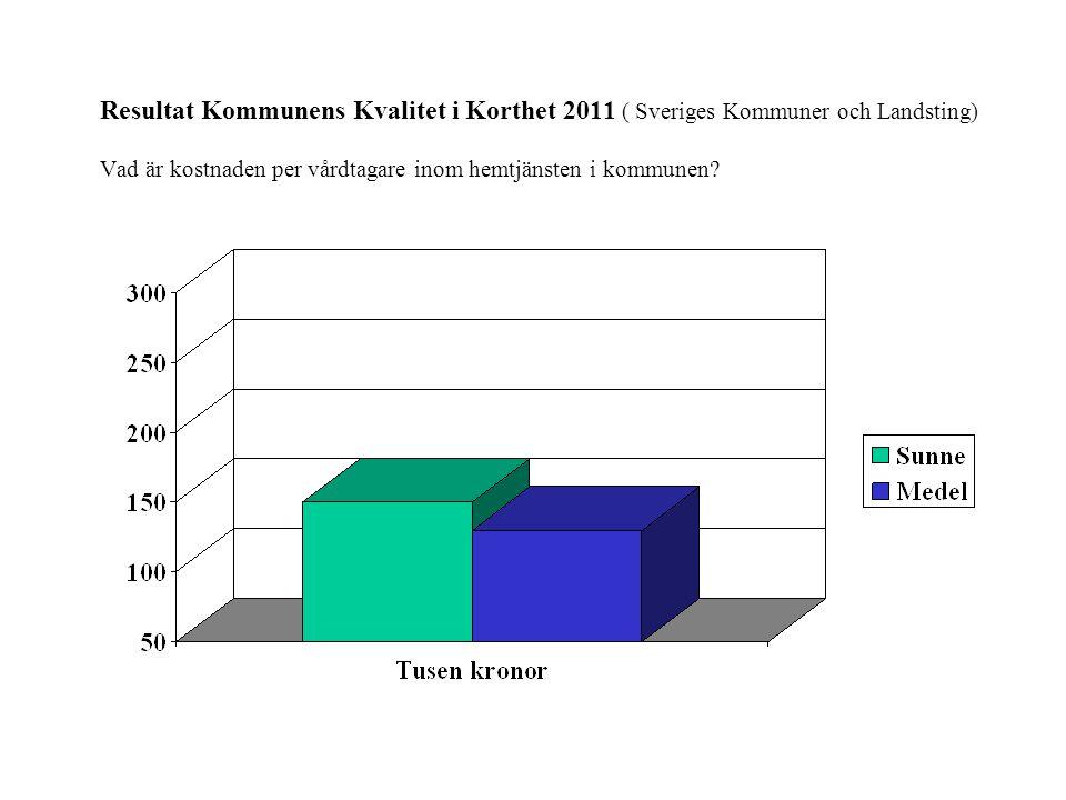 Resultat Kommunens Kvalitet i Korthet 2011 ( Sveriges Kommuner och Landsting) Vad är kostnaden per vårdtagare inom hemtjänsten i kommunen