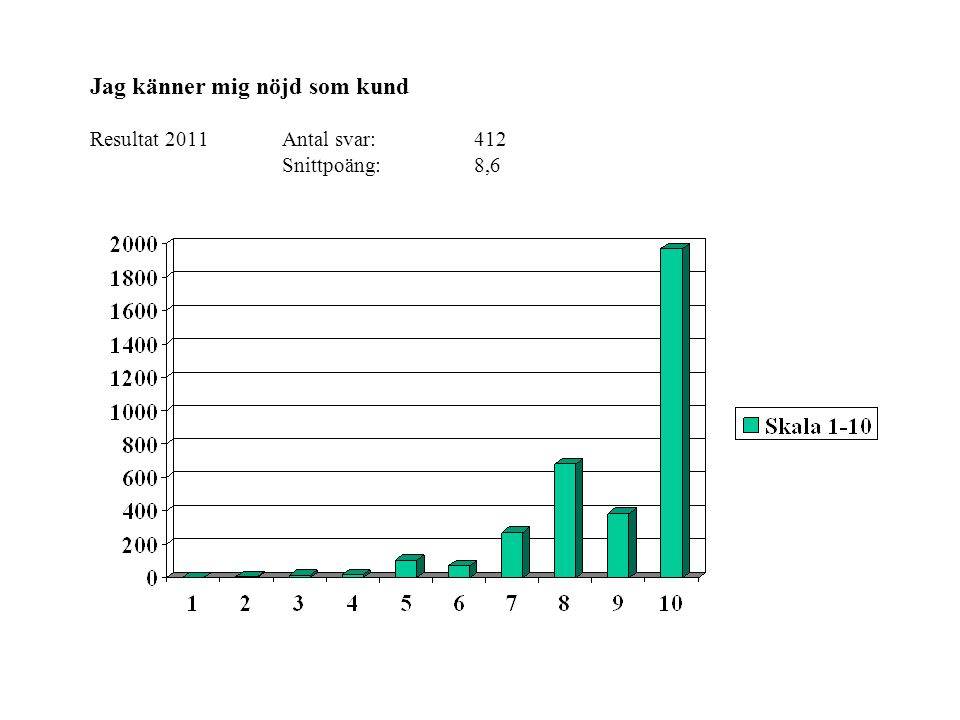 Jag känner mig nöjd som kund Resultat 2011Antal svar: 412 Snittpoäng:8,6