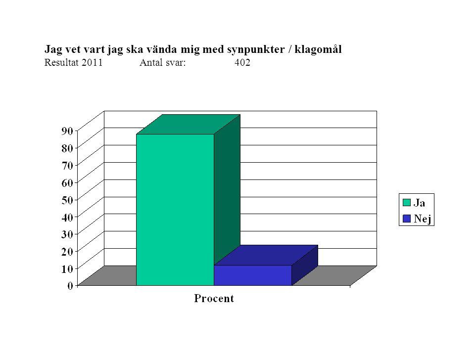 Jag vet vart jag ska vända mig med synpunkter / klagomål Resultat 2011Antal svar: 402
