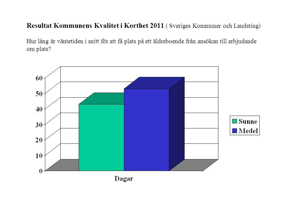 Resultat Kommunens Kvalitet i Korthet 2011 ( Sveriges Kommuner och Landsting) Hur lång är väntetiden i snitt för att få plats på ett äldreboende från ansökan till erbjudande om plats