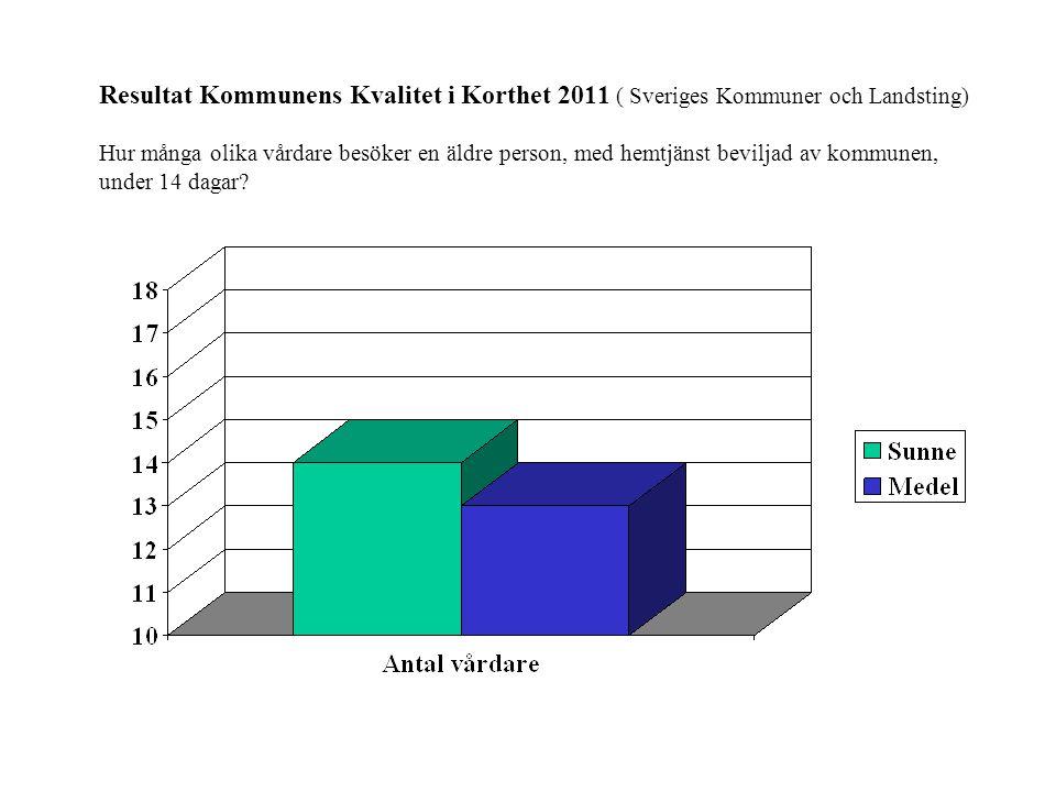Resultat Kommunens Kvalitet i Korthet 2011 ( Sveriges Kommuner och Landsting) Hur många olika vårdare besöker en äldre person, med hemtjänst beviljad av kommunen, under 14 dagar