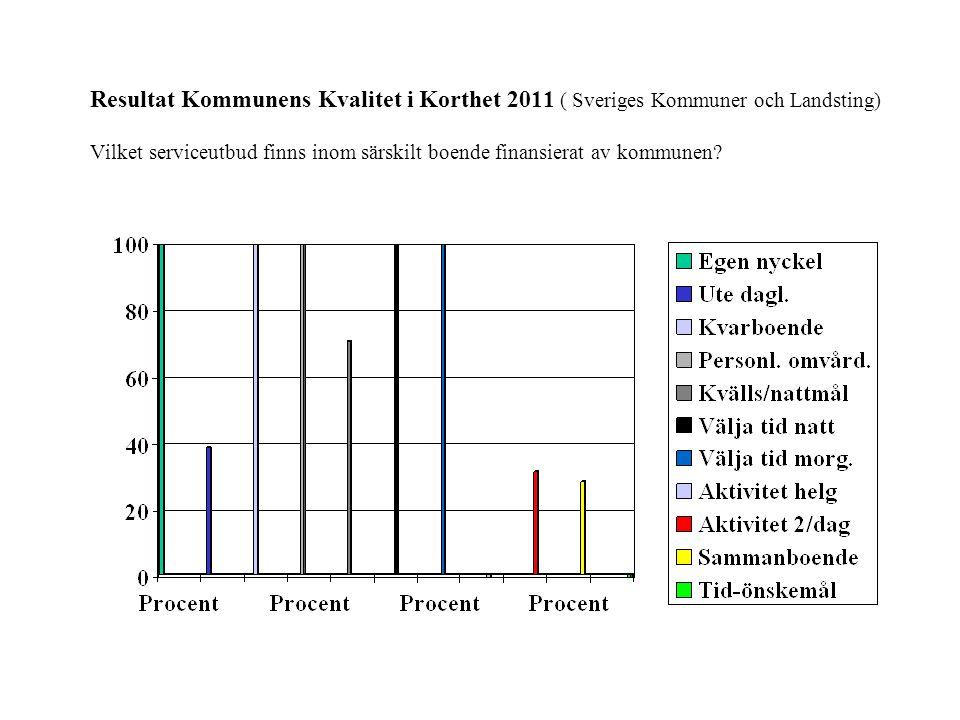 Resultat Kommunens Kvalitet i Korthet 2011 ( Sveriges Kommuner och Landsting) Vilket serviceutbud finns inom särskilt boende finansierat av kommunen