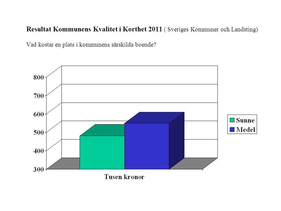 Resultat Kommunens Kvalitet i Korthet 2011 ( Sveriges Kommuner och Landsting) Vad kostar en plats i kommunens särskilda boende