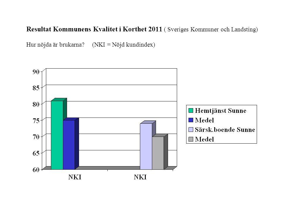 Resultat Kommunens Kvalitet i Korthet 2011 ( Sveriges Kommuner och Landsting) Vad är kostnaden per vårdtagare inom hemtjänsten i kommunen?