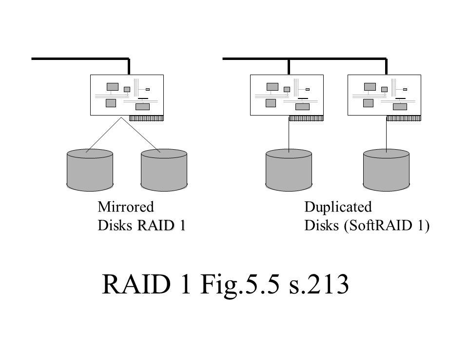 Mirrored RAID 1 Disks RAID 1 Duplicated Disks (SoftRAID 1) RAID 1 Fig.5.5 s.213
