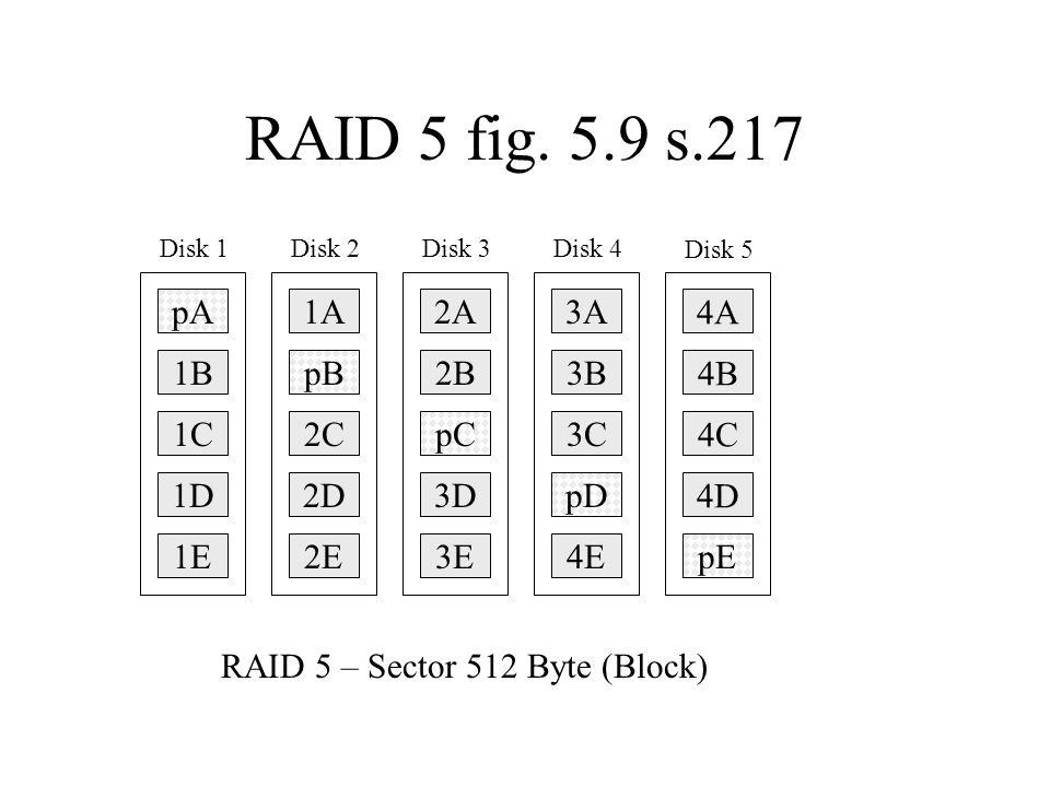 pA Disk 1 1B 1C 1D 1A Disk 2 pB 2C 2D 2A Disk 3 2B pC 3D 3A Disk 4 3B 3C pD 4A Disk 5 4B 4C 4D 1E2E3E4EpE RAID 5 fig. 5.9 s.217 RAID 5 – Sector 512 By