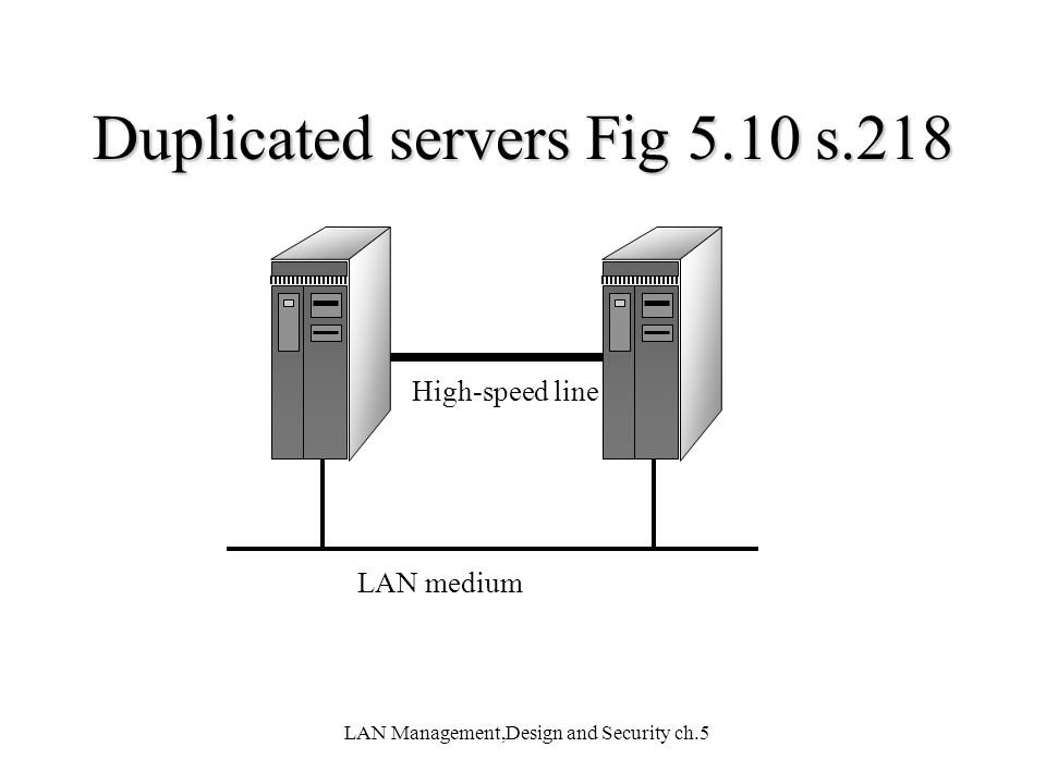LAN Management,Design and Security ch.5 High-speed line LAN medium Duplicated servers Fig 5.10 s.218