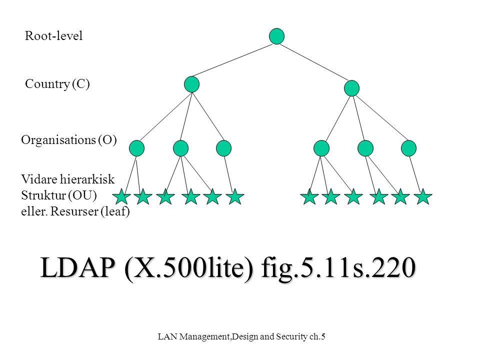 LAN Management,Design and Security ch.5 Root-level Country (C) Organisations (O) Vidare hierarkisk Struktur (OU) eller. Resurser (leaf) LDAP (X.500lit