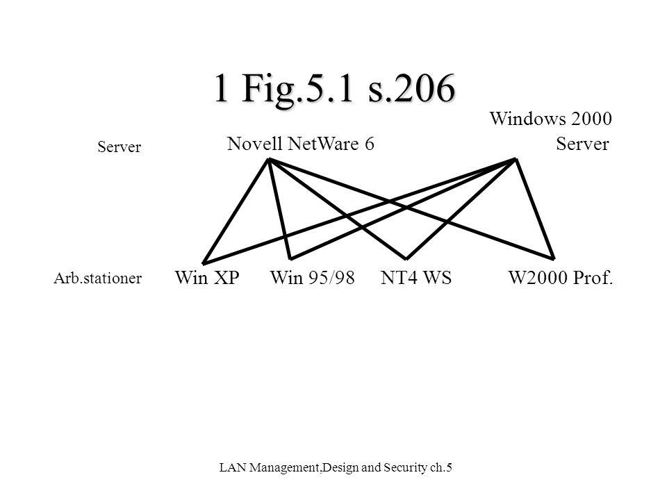 LAN Management,Design and Security ch.5 6.