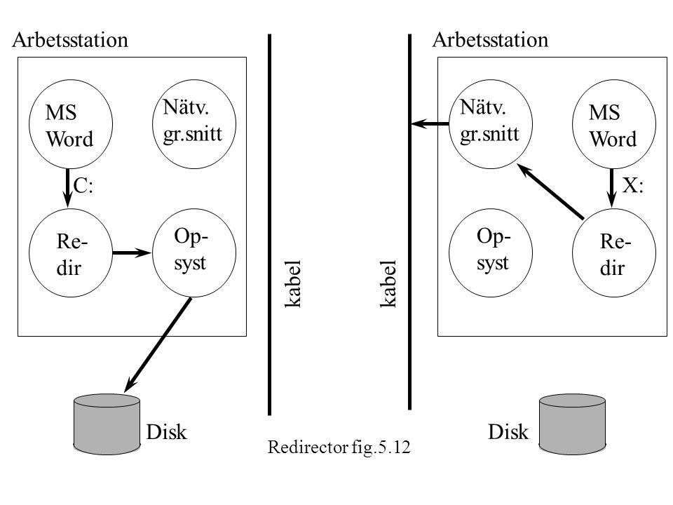 MS Word Nätv. gr.snitt Re- dir Re- dir MS Word Nätv. gr.snitt Op- syst Op- syst kabel C: X: Arbetsstation Disk kabel Redirector fig.5.12