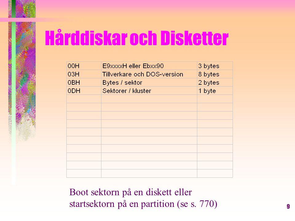 20 -l cs:100 0 0 3 Laddar in till cs:100 från disk 0 dvs A: från sektor 0, 3 st sektorer -d 100 1062:0100 EB 34 90 49 42 4D 20 20-.4.IBM 33 2E 33 00 02 01 01 00 3.3.....
