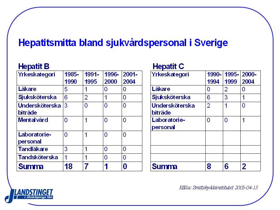 Tillbud Folktandvården i Jönköpings län Totalt 43 anmälningar 2008.