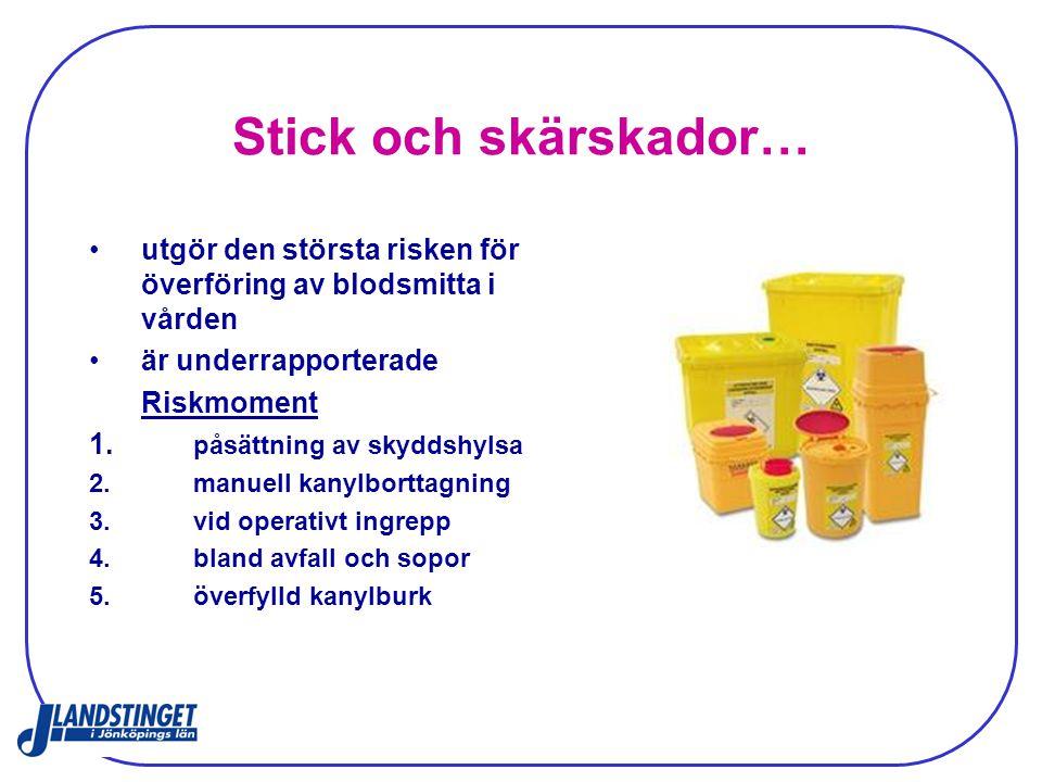 Stick och skärskador… utgör den största risken för överföring av blodsmitta i vården är underrapporterade Riskmoment 1. påsättning av skyddshylsa 2.ma