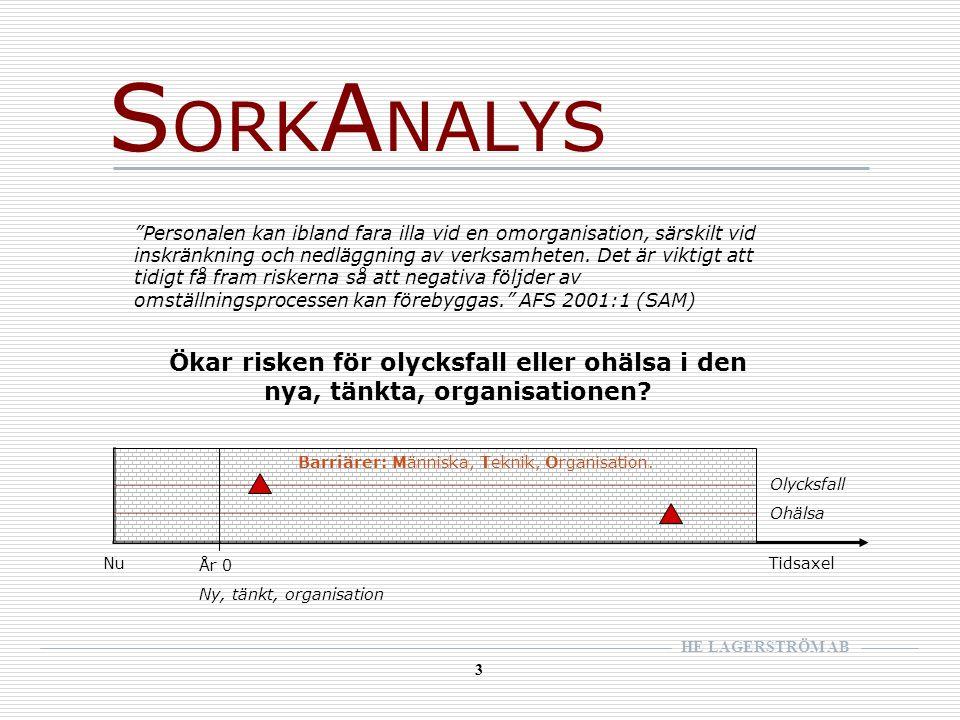 HE LAGERSTRÖM AB 3 S ORK A NALYS Olycksfall Ohälsa År 0 Ny, tänkt, organisation Barriärer: Människa, Teknik, Organisation.