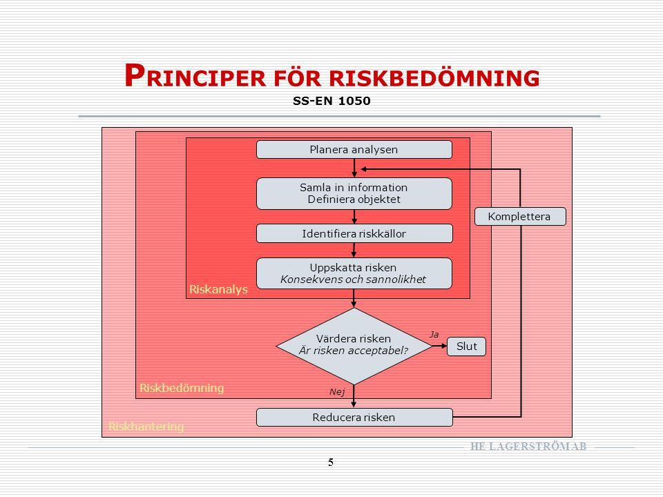 HE LAGERSTRÖM AB 5 P RINCIPER FÖR RISKBEDÖMNING SS-EN 1050 Komplettera Identifiera riskkällor Samla in information Definiera objektet Uppskatta risken Konsekvens och sannolikhet Värdera risken Är risken acceptabel .