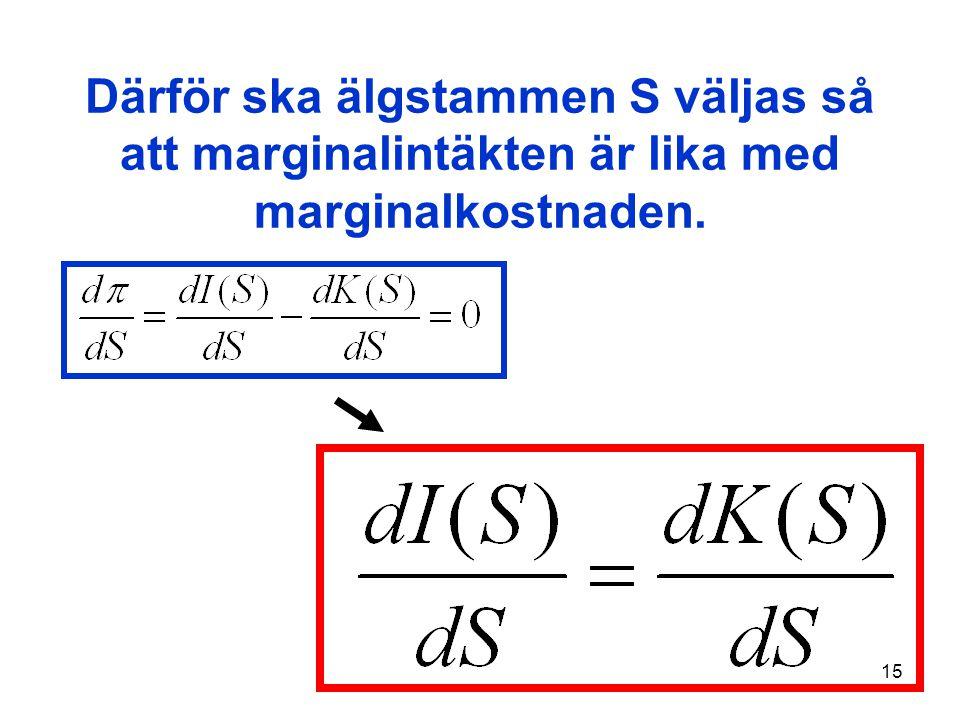 15 Därför ska älgstammen S väljas så att marginalintäkten är lika med marginalkostnaden.