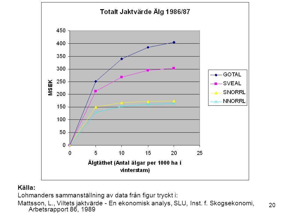 20 Källa: Lohmanders sammanställning av data från figur tryckt i: Mattsson, L., Viltets jaktvärde - En ekonomisk analys, SLU, Inst. f. Skogsekonomi, A