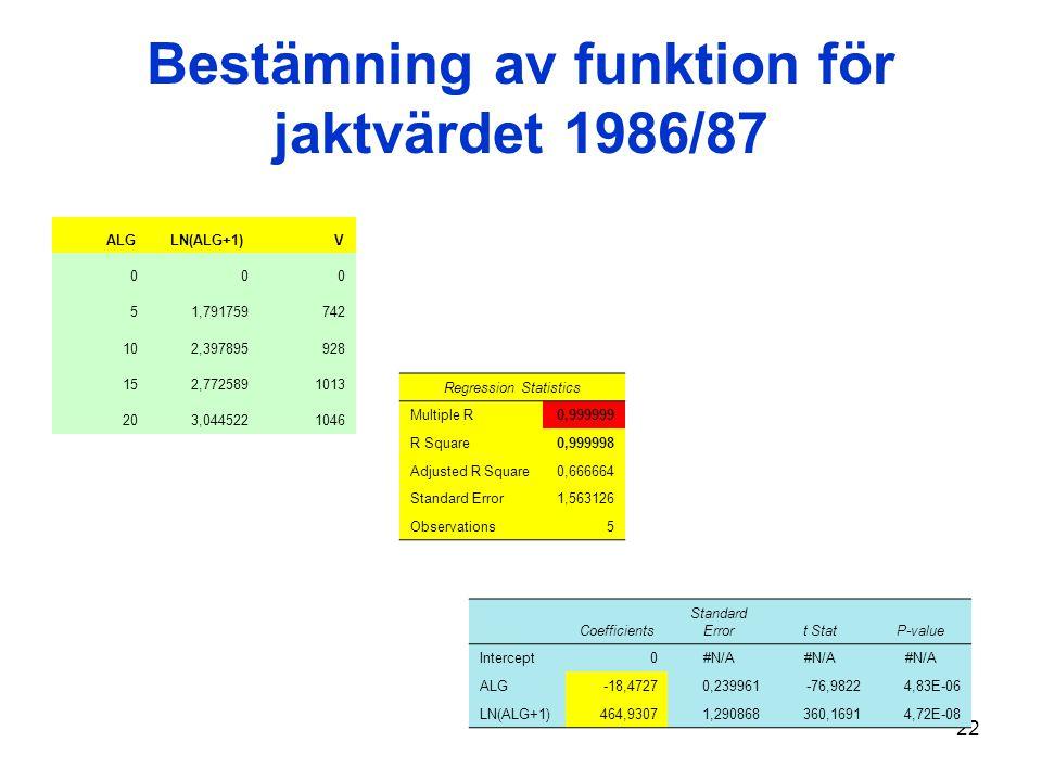 22 Bestämning av funktion för jaktvärdet 1986/87 ALG LN(ALG+1) V 000 51,791759742 102,397895928 152,7725891013 203,0445221046 Regression Statistics Mu