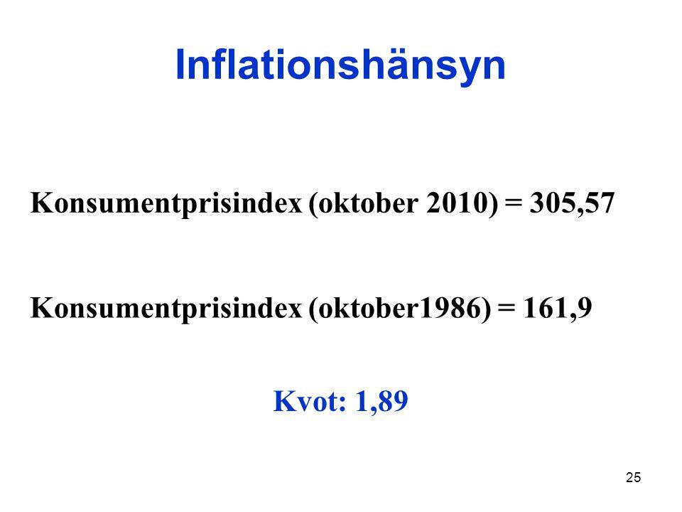 25 Inflationshänsyn Konsumentprisindex (oktober 2010) = 305,57 Konsumentprisindex (oktober1986) = 161,9 Kvot: 1,89