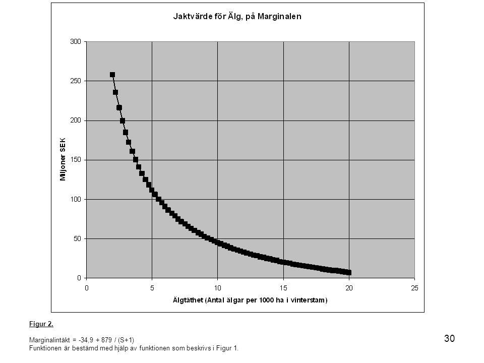 30 Figur 2. Marginalintäkt = -34,9 + 879 / (S+1) Funktionen är bestämd med hjälp av funktionen som beskrivs i Figur 1.