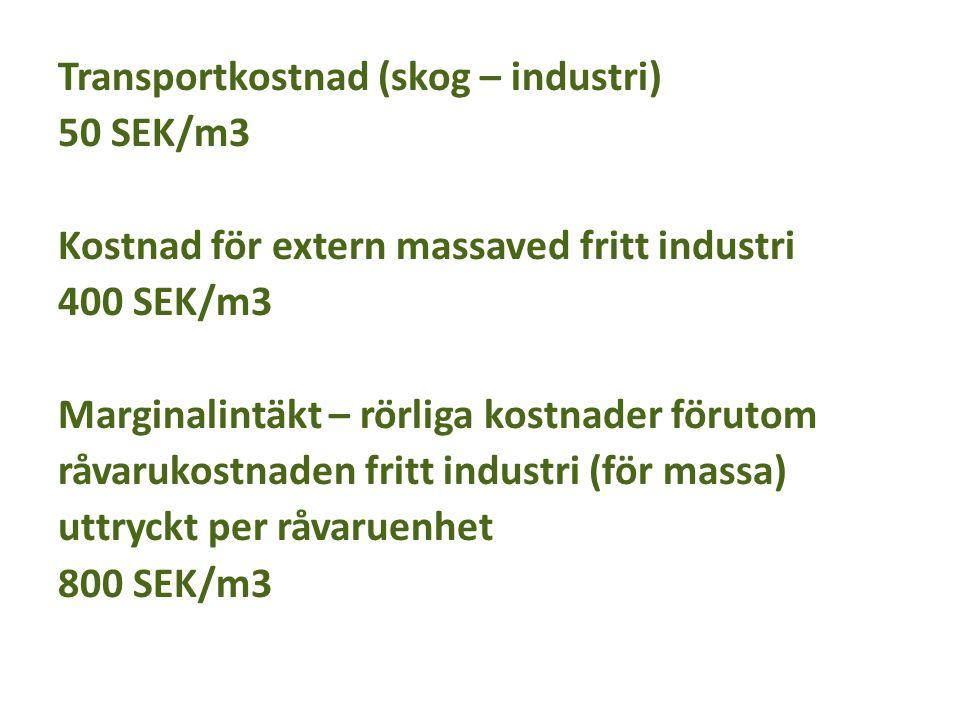 Transportkostnad (skog – industri) 50 SEK/m3 Kostnad för extern massaved fritt industri 400 SEK/m3 Marginalintäkt – rörliga kostnader förutom råvaruko