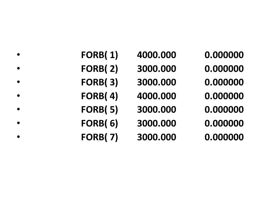 FORB( 1) 4000.000 0.000000 FORB( 2) 3000.000 0.000000 FORB( 3) 3000.000 0.000000 FORB( 4) 4000.000 0.000000 FORB( 5) 3000.000 0.000000 FORB( 6) 3000.0