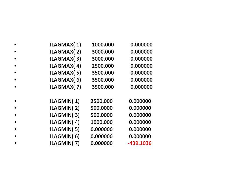 ILAGMAX( 1) 1000.000 0.000000 ILAGMAX( 2) 3000.000 0.000000 ILAGMAX( 3) 3000.000 0.000000 ILAGMAX( 4) 2500.000 0.000000 ILAGMAX( 5) 3500.000 0.000000