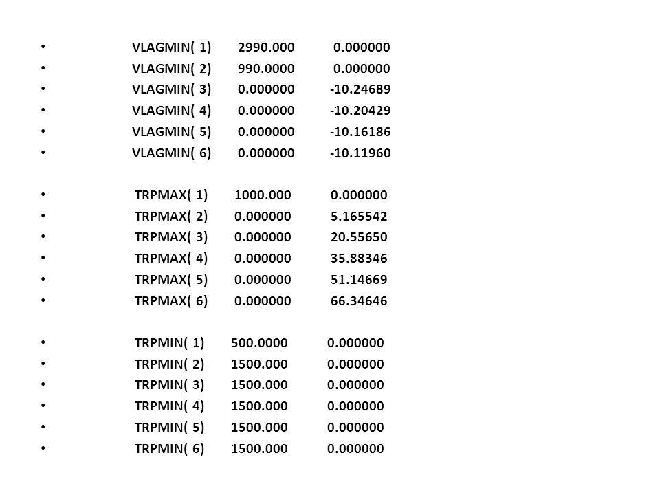 VLAGMIN( 1) 2990.000 0.000000 VLAGMIN( 2) 990.0000 0.000000 VLAGMIN( 3) 0.000000 -10.24689 VLAGMIN( 4) 0.000000 -10.20429 VLAGMIN( 5) 0.000000 -10.161