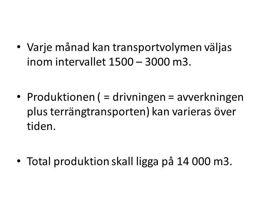 Varje månad kan transportvolymen väljas inom intervallet 1500 – 3000 m3. Produktionen ( = drivningen = avverkningen plus terrängtransporten) kan varie