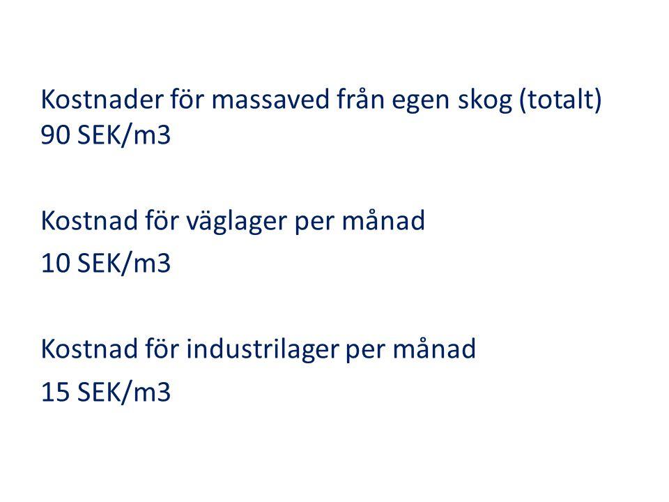 Kostnader för massaved från egen skog (totalt) 90 SEK/m3 Kostnad för väglager per månad 10 SEK/m3 Kostnad för industrilager per månad 15 SEK/m3