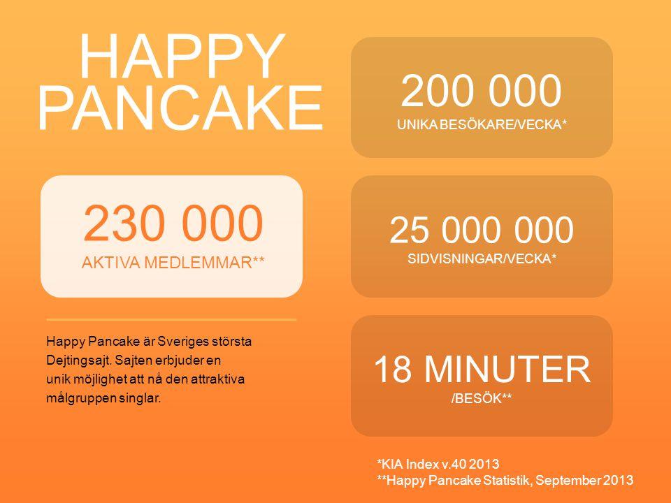 HAPPY PANCAKE Happy Pancake är Sveriges största Dejtingsajt. Sajten erbjuder en unik möjlighet att nå den attraktiva målgruppen singlar. 200 000 UNIKA