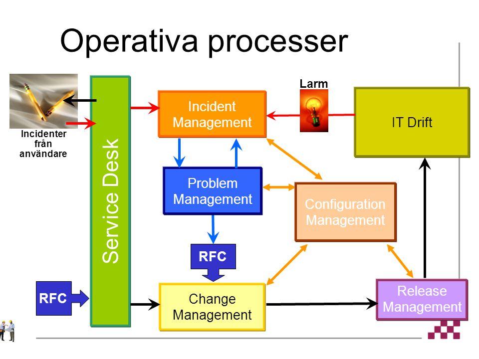 Operativa processer Service Desk Incident Management Change Management RFC Release Management Problem Management Incidenter från användare IT Drift Larm Configuration Management
