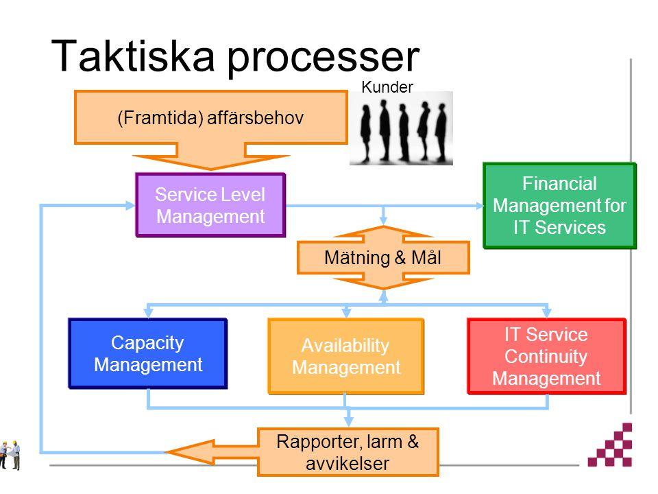 Taktiska processer Financial Management for IT Services Mätning & Mål Capacity Management Availability Management IT Service Continuity Management (Framtida) affärsbehov Rapporter, larm & avvikelser Kunder Service Level Management