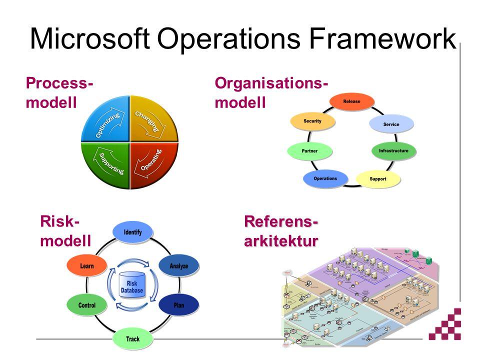Microsoft Operations Framework Organisations- modell Risk- modell Referens- arkitektur Process- modell