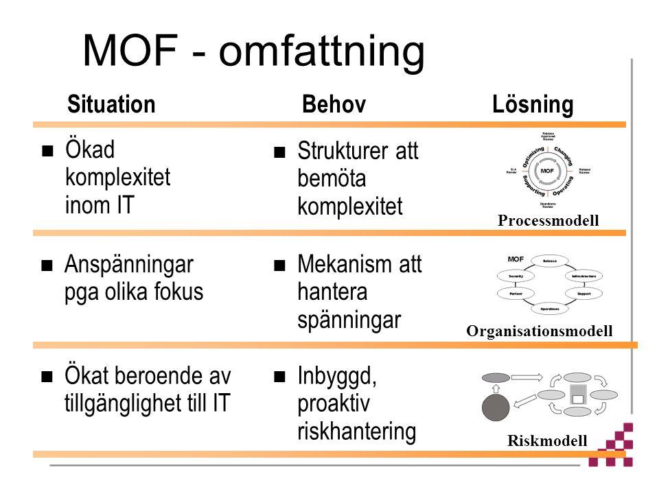 MOF - omfattning Anspänningar pga olika fokus Mekanism att hantera spänningar Organisationsmodell Ökat beroende av tillgänglighet till IT Inbyggd, proaktiv riskhantering Riskmodell Strukturer att bemöta komplexitet Processmodell SituationBehov Lösning Ökad komplexitet inom IT