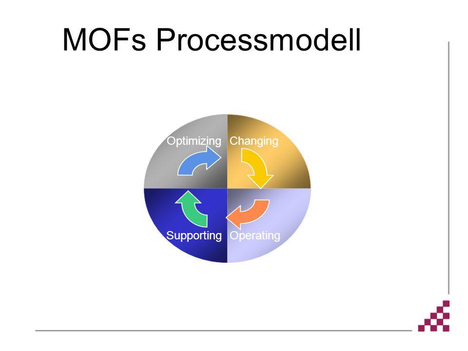 Optimizing SupportingOperating Changing MOFs Processmodell