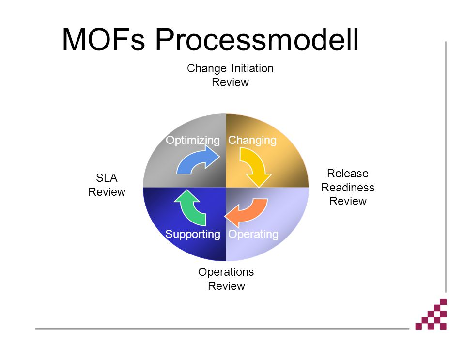 Optimizing SupportingOperating Changing MOFs Processmodell Change Initiation Review Operations Review Release Readiness Review SLA Review