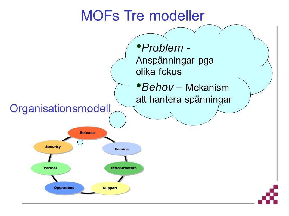 Problem - Anspänningar pga olika fokus Behov – Mekanism att hantera spänningar MOFs Tre modeller Organisationsmodell